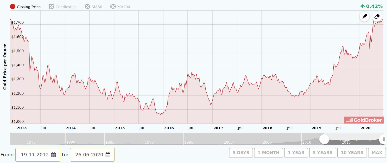 Cena zlata se přiblížila na osmiletá maxima