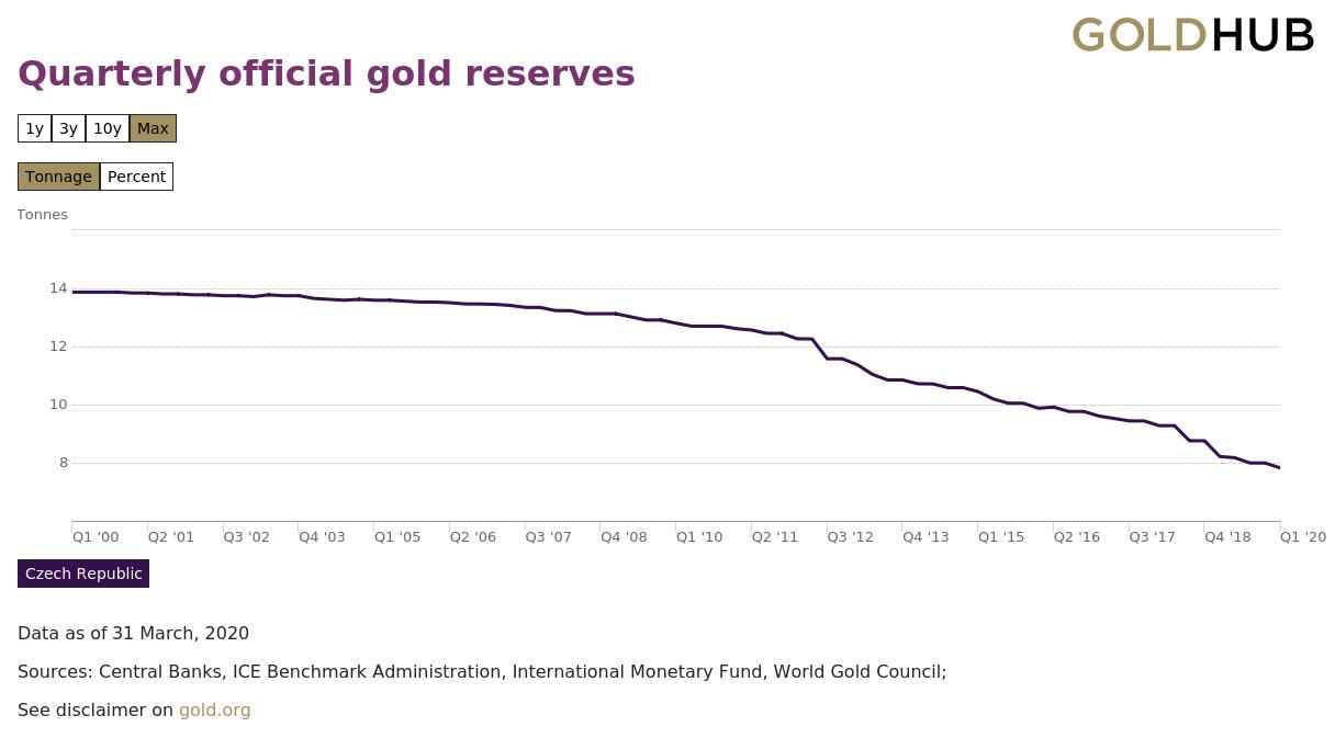 Graf vývoje zlatých rezerv 2000-2020 (autor: World Gold Council)