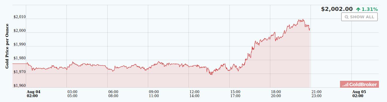Cena zlata poprvé v historii překonala hranici 2000 dolarů za unci