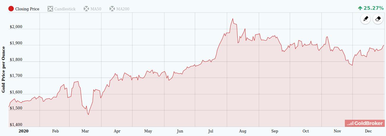 Cena zlata v roce 2020 v dolarech