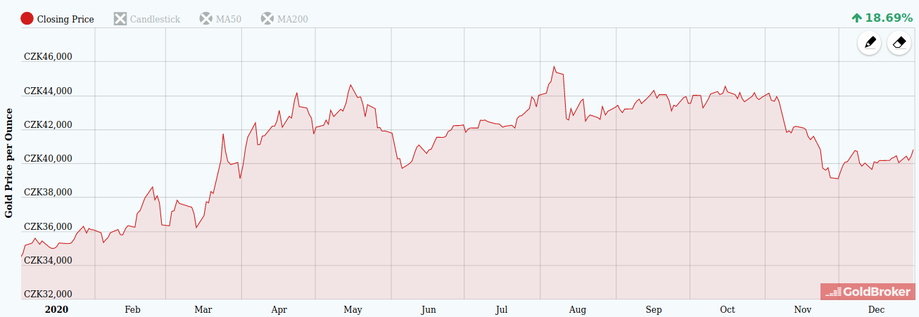 Cena zlata v roce 2020 v korunách